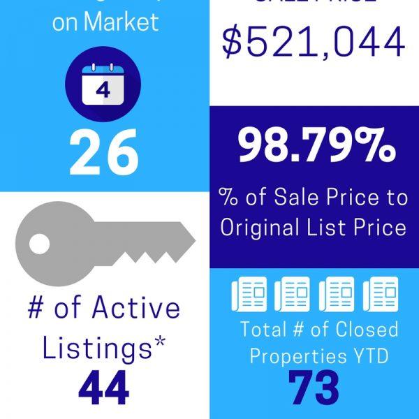 Cranford/Westfield NJ Area Market Activity April 2017
