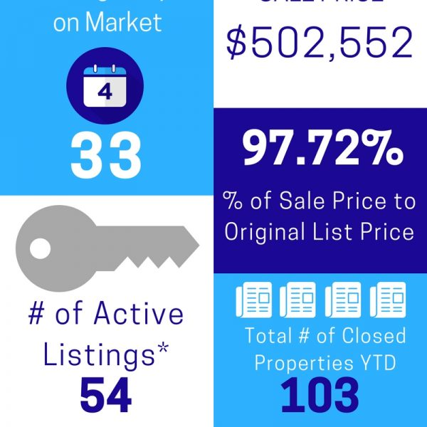 Cranford/Westfield NJ Area Market Activity May 2017