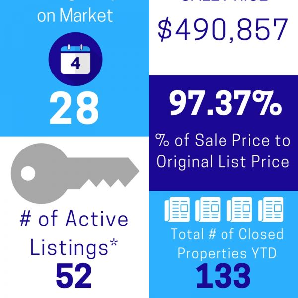 Cranford/Westfield NJ Area Market Activity June 2017